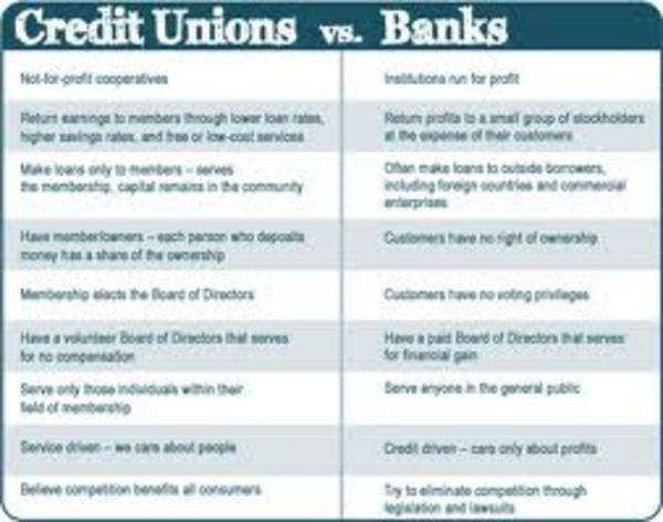 benefits of banks and credit unions What is a credit union how is a credit union different than a bank credit unions are not-for-profit organizations that exist to serve their members.